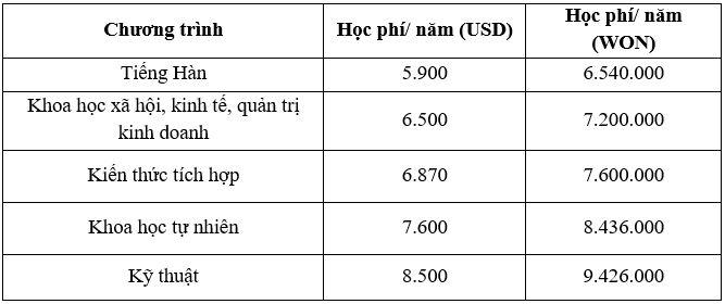 học phí và học bổng Sogang