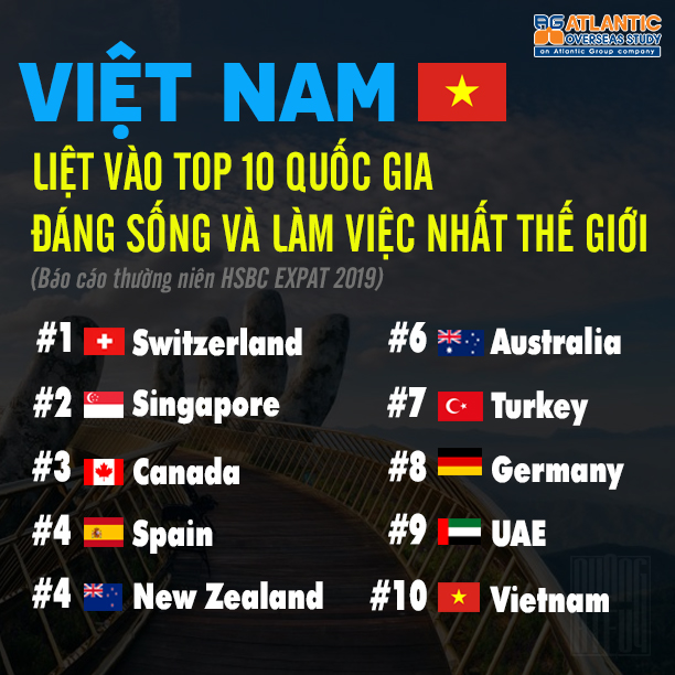 viet nam lot top 10 quoc gia dang song nhat the gioi